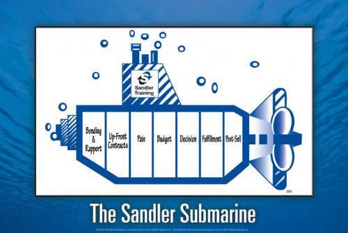 Image result for sandler sales institute submarine